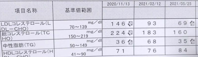 【主婦マヨマヨの雑記】食事と運動で悪玉コレステロールは下げれます